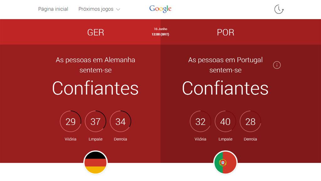 Foto: Google lança página para acompanhar em tempo real os sentimentos dos adeptos durante o Mundial O utilizador pode manifestar-se quanto a jogos, selecções, jogadores ou resultados. http://go.pwm.pt/SIIbp6